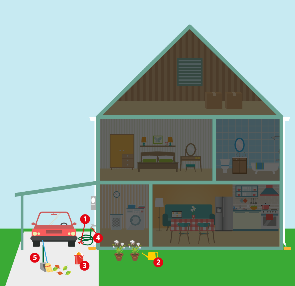 Diagram of cross section of a two-story home with the outdoor garage highlighted and with different items in the garage driveway numbered 1 through 5